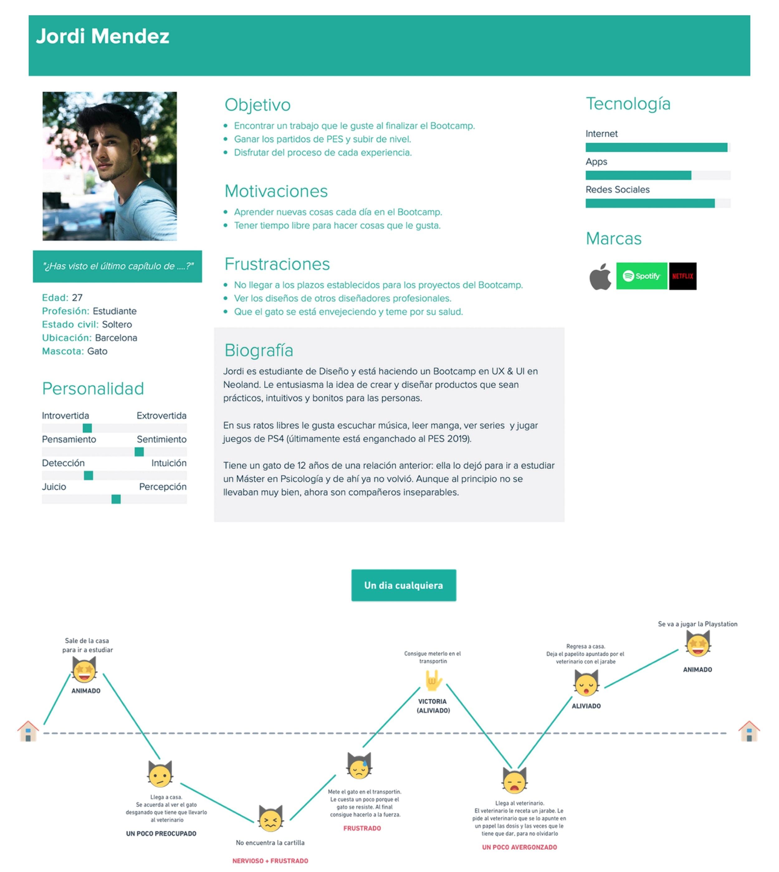 EZPet :: User Persona & Journey Map