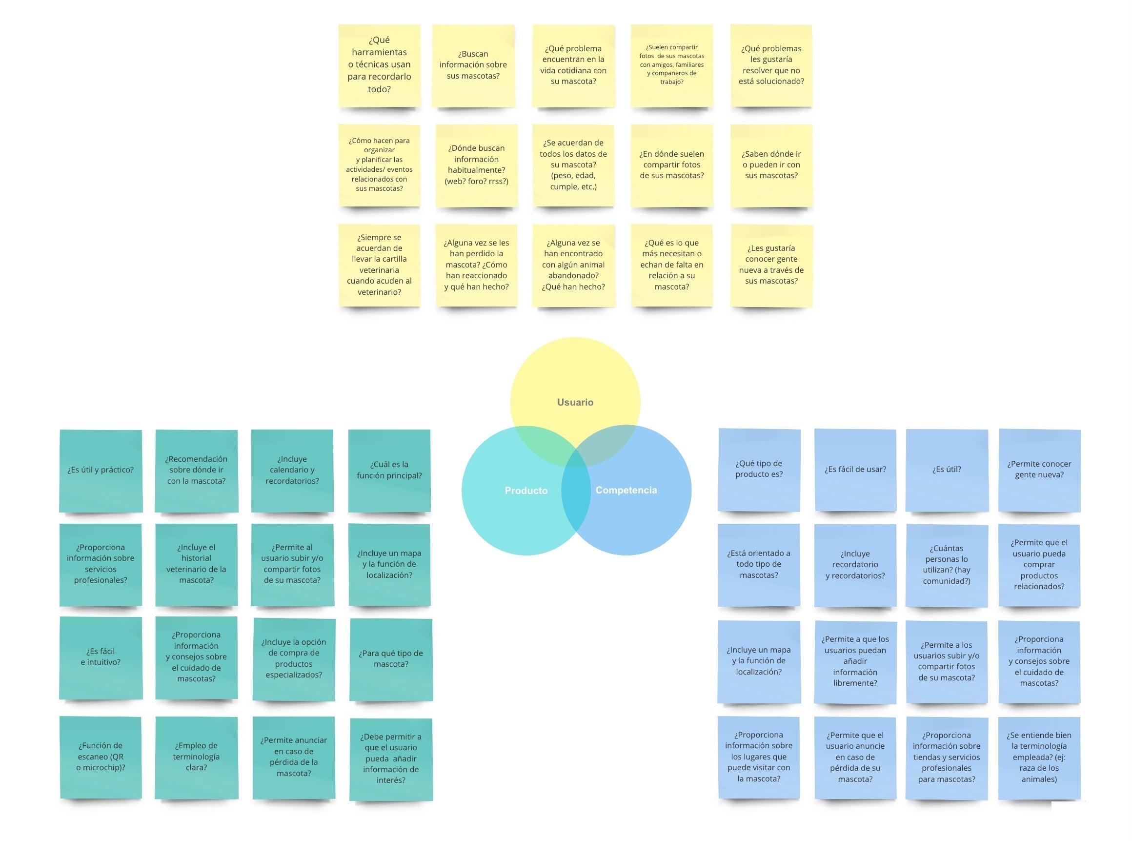 EZPet :: Research Questions